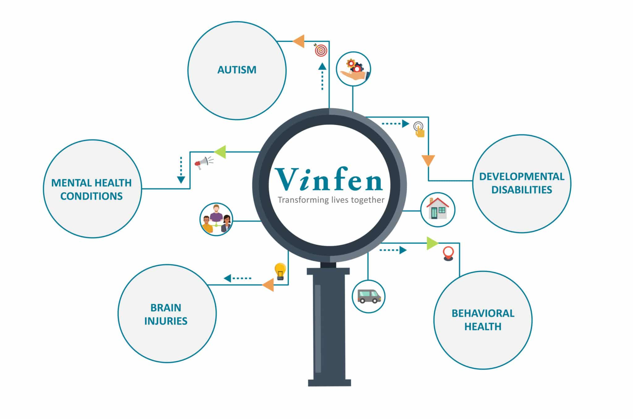 Vinfen Learn More Infographic